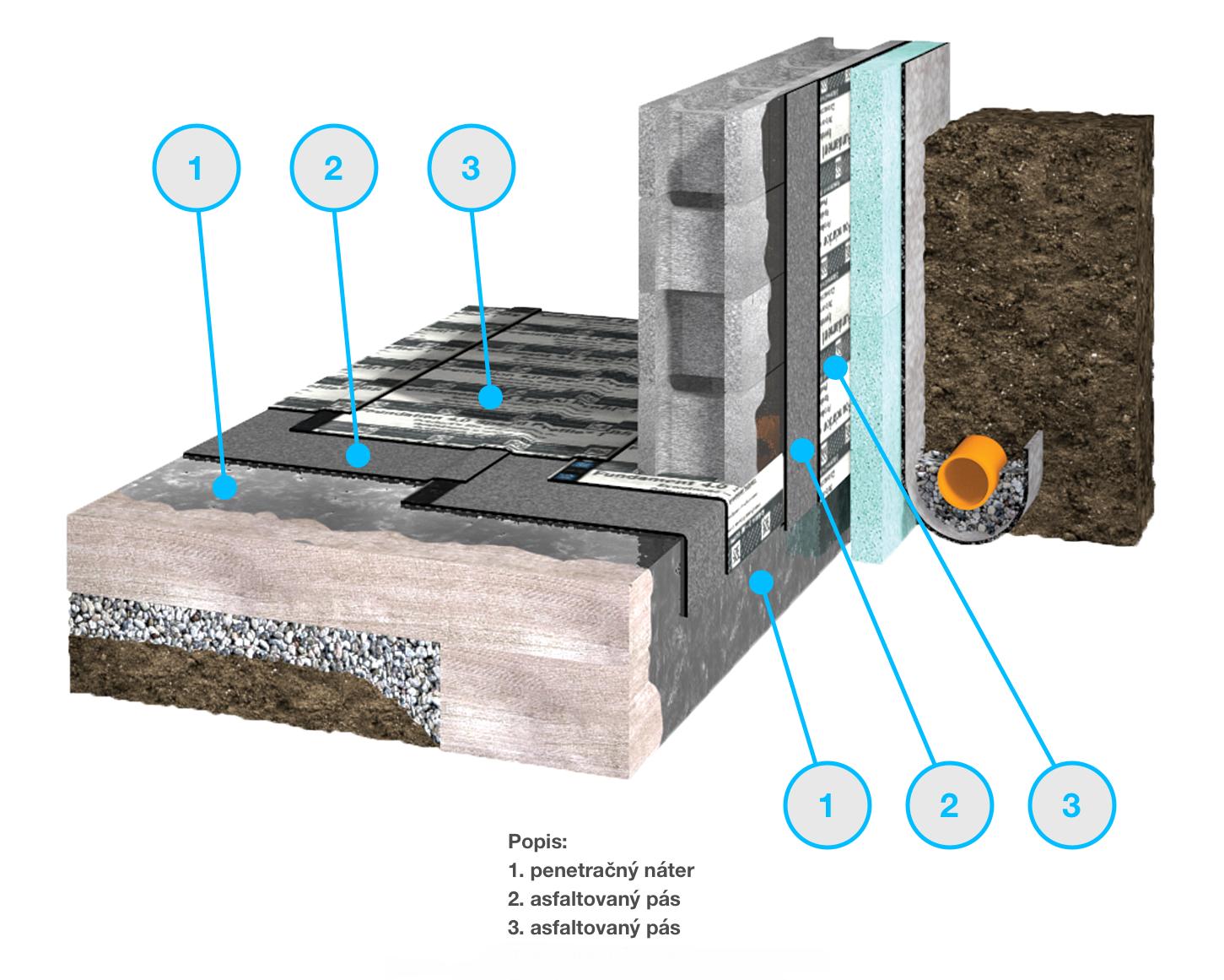 penetracny-nater-zaklady-hydroizolacia-asfalt