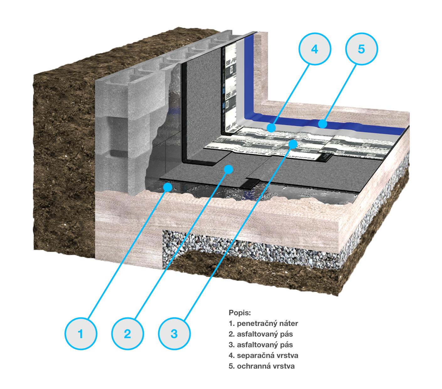 penetracny-nater-zaklady-asfalt-ochranna-vrstva-separacna-vrstva-hydroizolacia