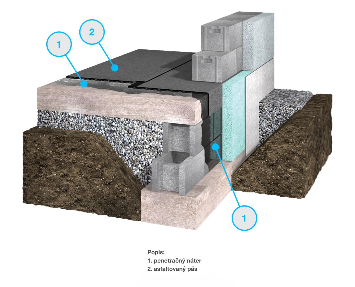 hydroizolacia-zaklady-stavba-penetracny-nater-asfalt-vrstvy
