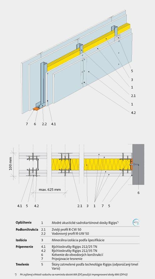 akusticka-stena-ticho-sadrokarton-technologia-material-vystavba